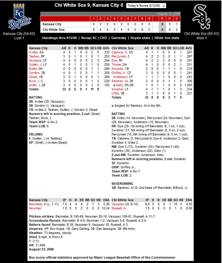 White Sox vs. Royals — August 12, 2008